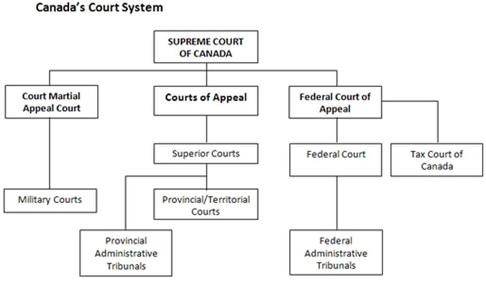 a comparison of the systems of government of canada and china Com 22-9-2015 we are committed to providing solutions that enable healthcare companies to innovate with confidence, maximize opportunities a comparison of systems of government in canada and china.